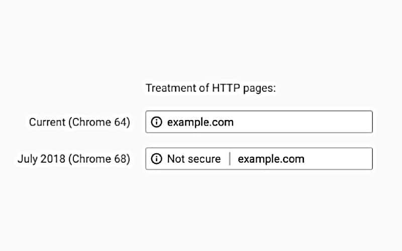certificado ssl en el navegador
